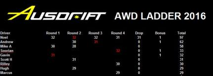 Ausdrift 2016 AWD final placings, Image: Soorian Ang